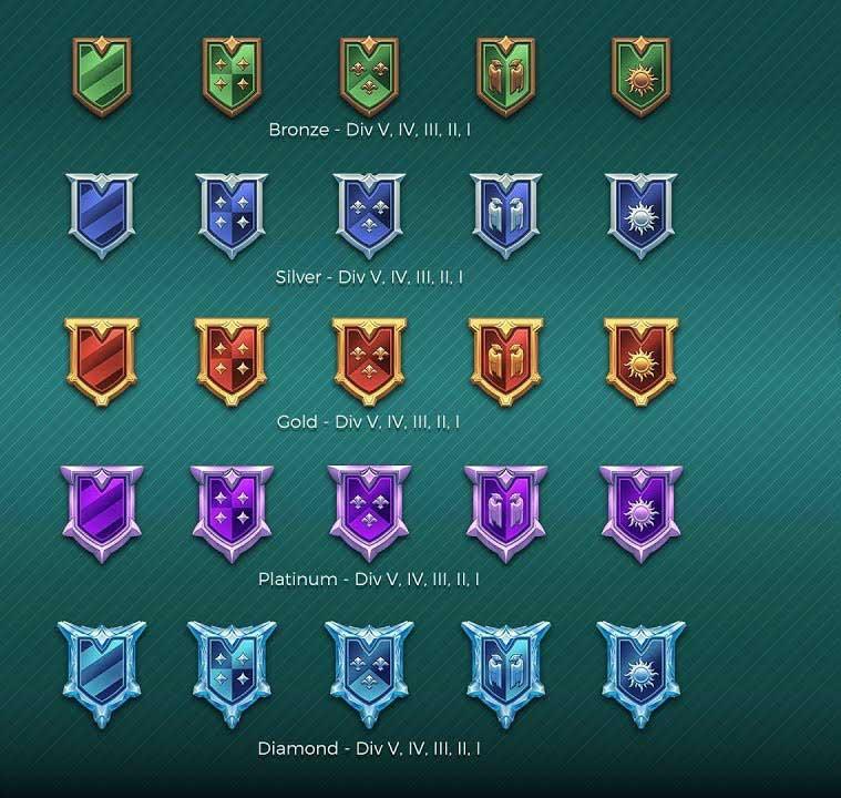 Rangos de Realm Royale